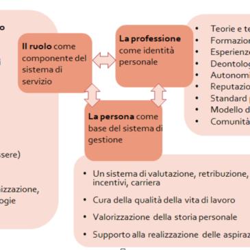 Formazione delle competenze digitali: si, ma prima progettare ruoli e professioni ibride